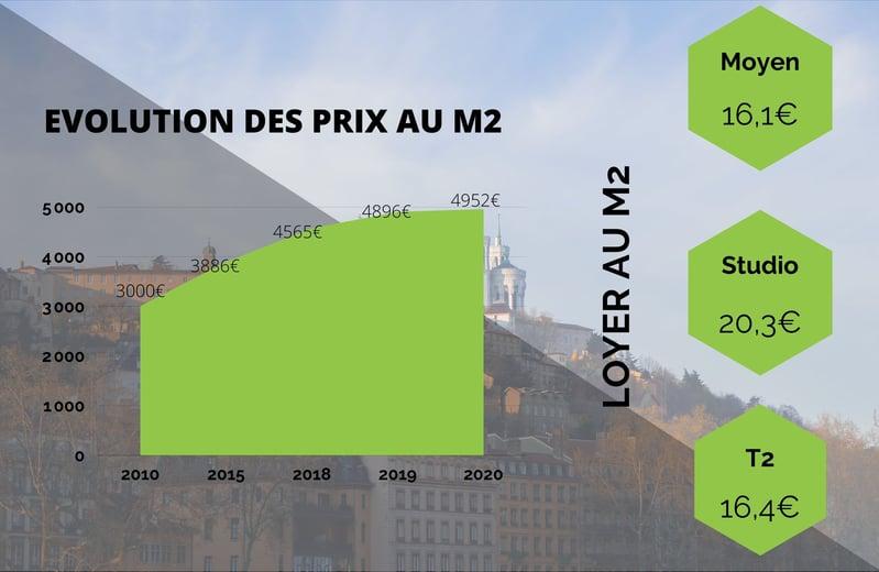 Evolution Prix Lyon