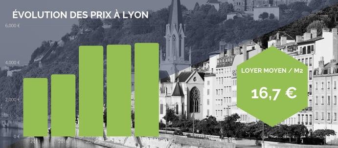évolution des prix immobilier Lyon