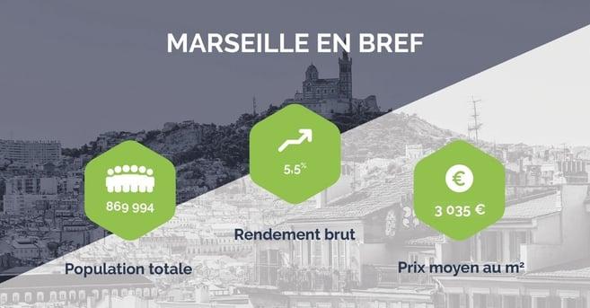 Marseille bref immobilier