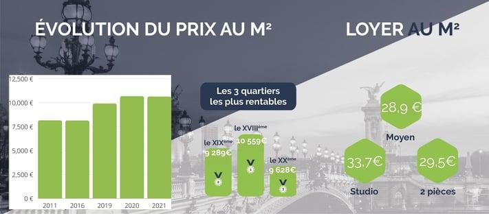 Paris évolution marché immobilier